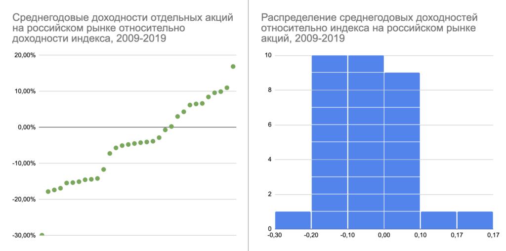 Немного статистики про выбор отдельных акций на российском рынке